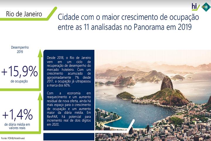 Panorama da Hotelaria Brasileira