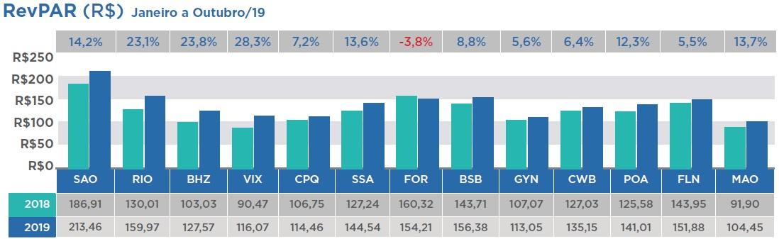 InFOHB - resultados Outubro_acumulado_RevPar