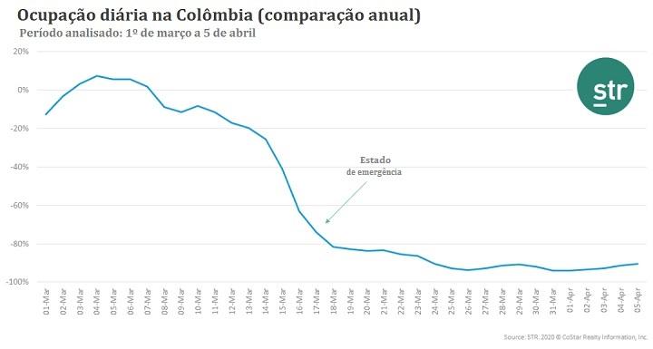 STR - efeito coronavírus Colômbia_info