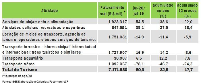 fecomerciosp- resultados no turismo em julho