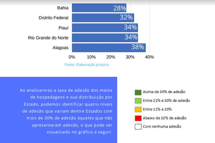 Selo Turismo Responsável - estudo - infográfico