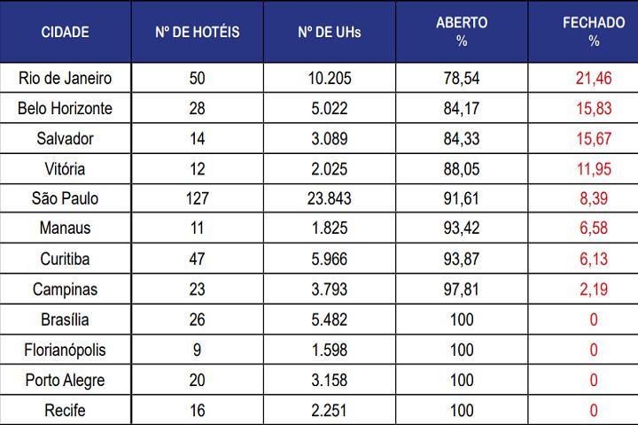 fohb - oferta hoteleira - ranking