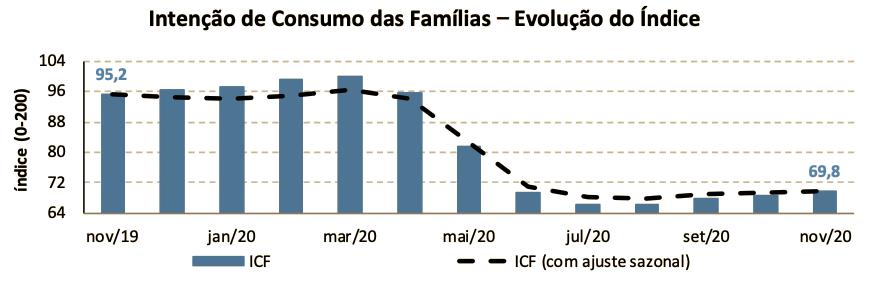 ICF - dados CNC novembro_2020