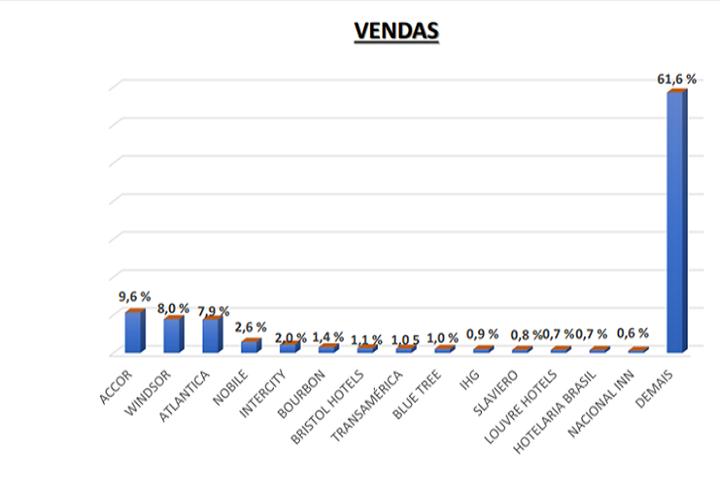 abracorp - resultados terceiro trimestre - vendas