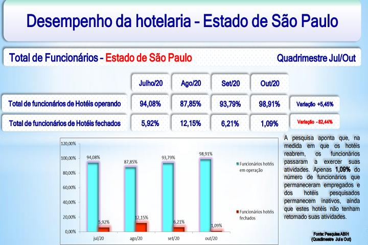ABIH-SP - desempenho - funcionarios