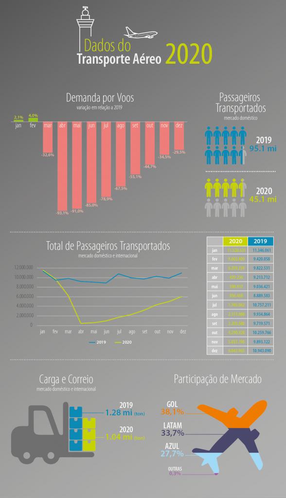 Anac - infográfico_balanço2020