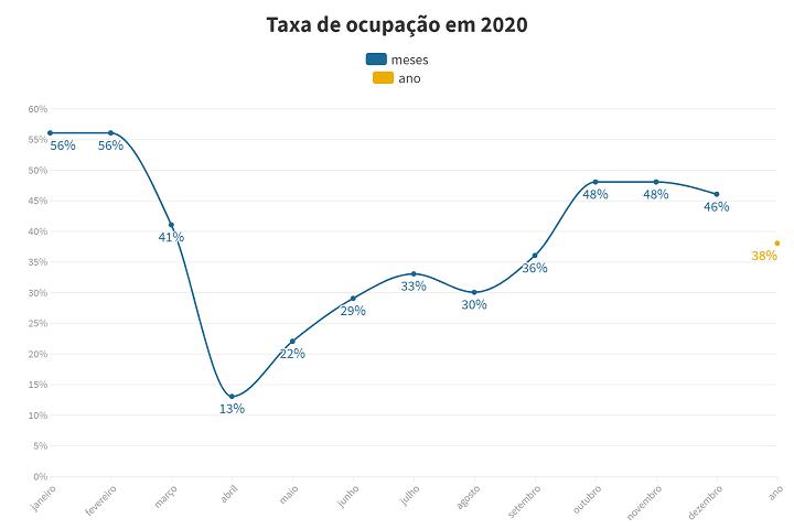 ponta grossa - Taxa de ocupação 2020